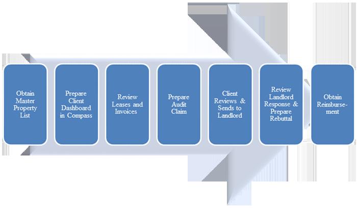 List Reviews Services >> The Audit Process - Occupancy Cost Audit Group